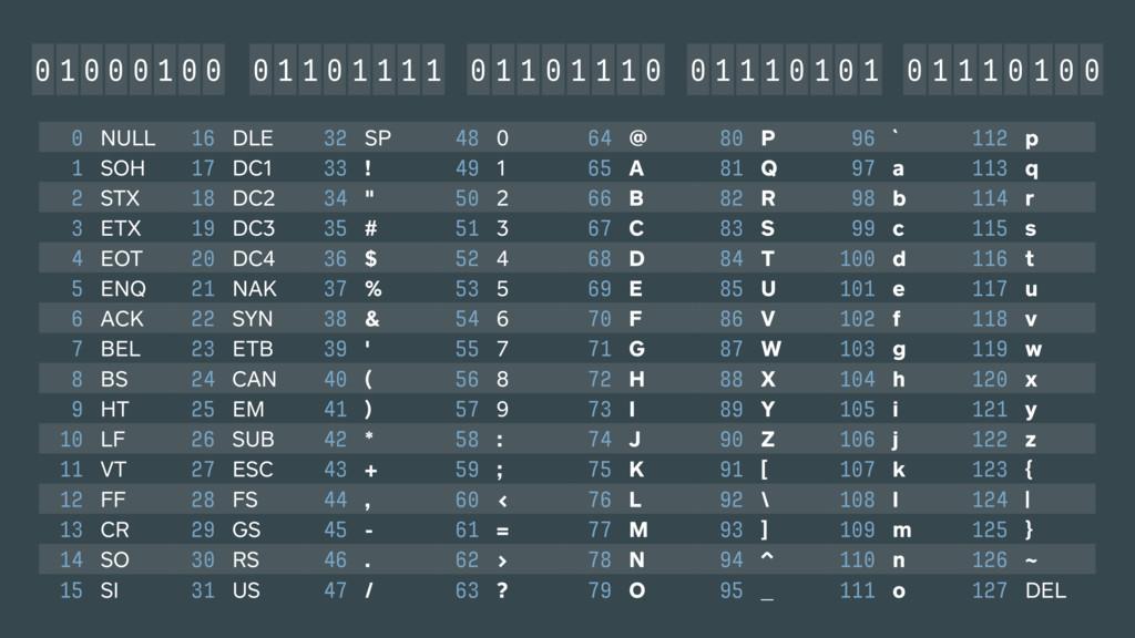 0 NULL 16 DLE 32 SP 48 0 64 @ 80 P 96 ` 112 p 1...