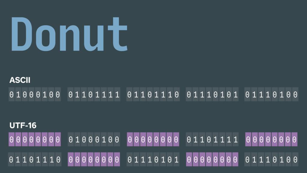ASCII 0 1 0 0 0 1 0 0 0 1 1 0 1 1 1 1 0 1 1 0 1...