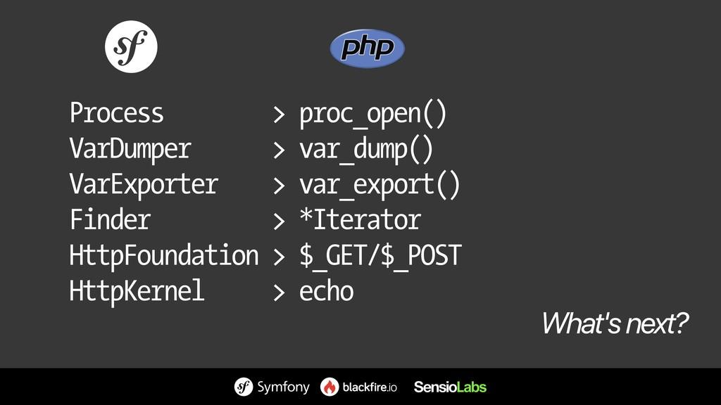 Process > proc_open() VarDumper > var_dump() Va...