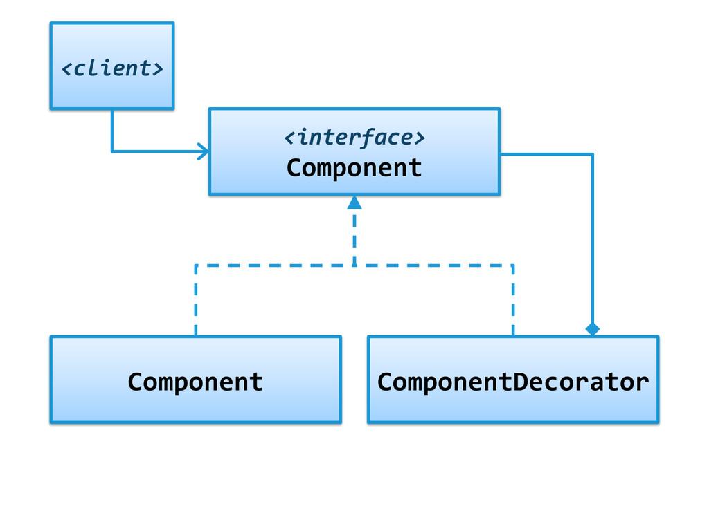<interface>  Component  Component  Com...