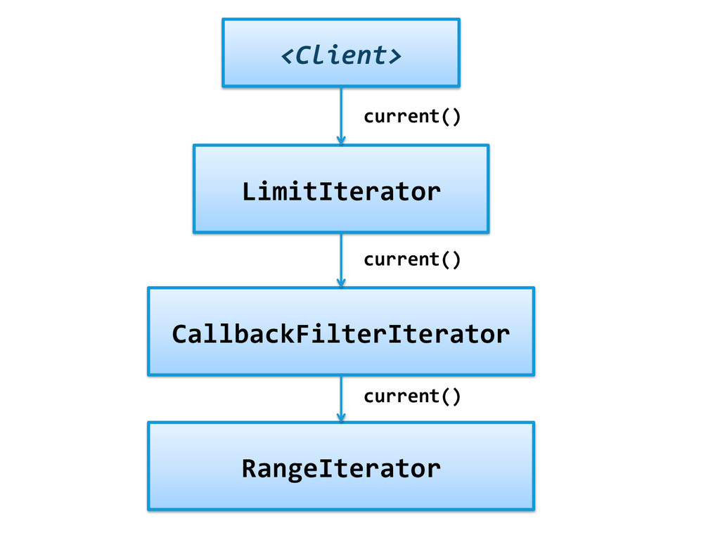 LimitIterator  CallbackFilterIterator  Ra...