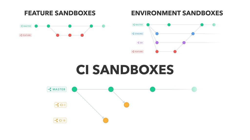 ENVIRONMENT SANDBOXES FEATURE SANDBOXES CI SAND...