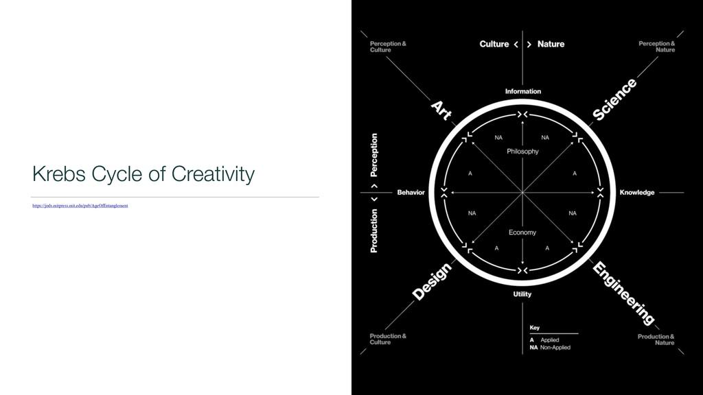 Krebs Cycle of Creativity https://jods.mitpress...