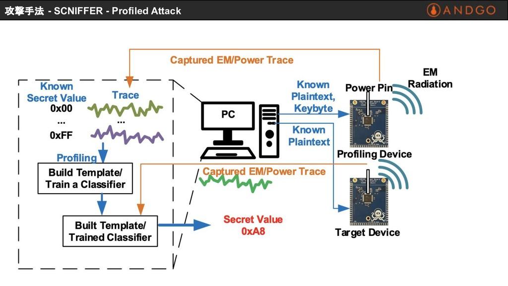 攻撃手法 - SCNIFFER - Profiled Attack