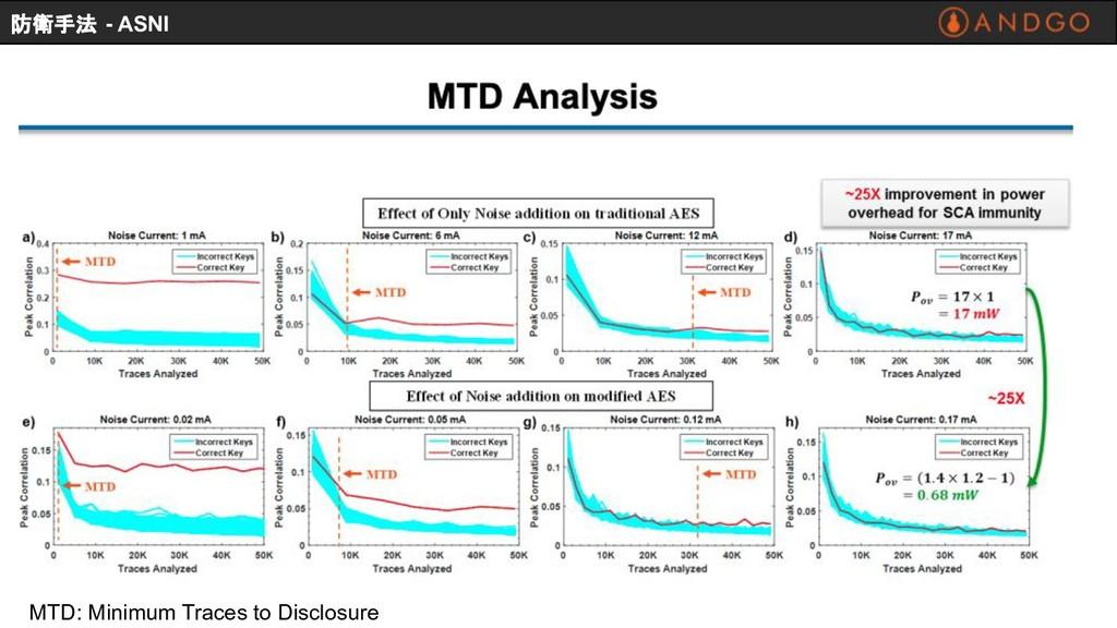 MTD: Minimum Traces to Disclosure 防衛手法 - ASNI