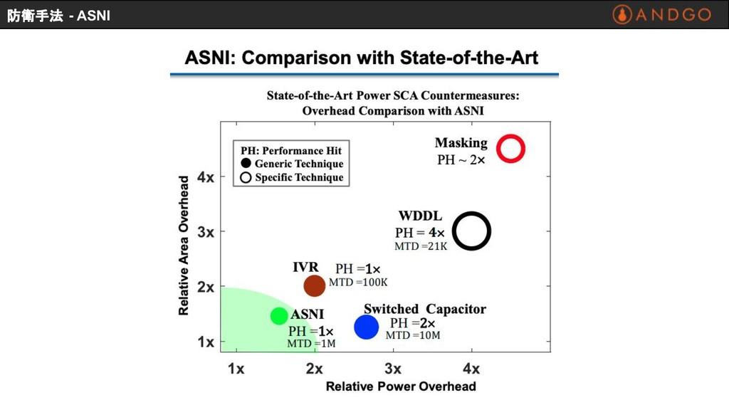 防衛手法 - ASNI