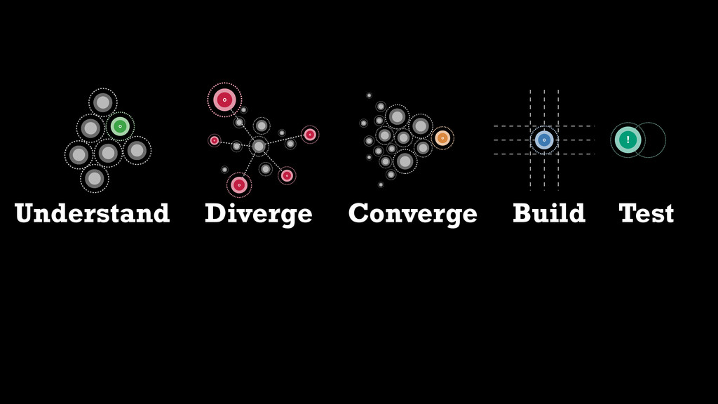 ! Understand Diverge Converge Build Test