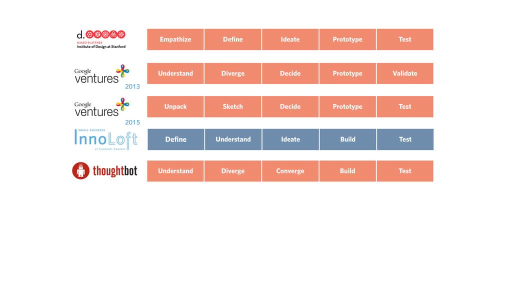 Define Understand Build Test Ideate Understand ...