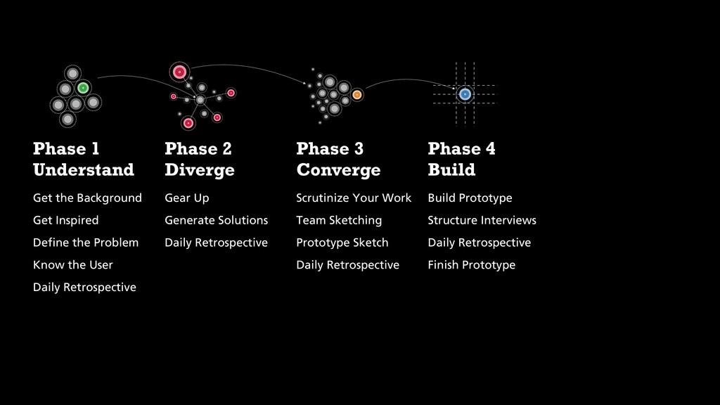 Phase 1 Understand Get the Background Get Inspi...