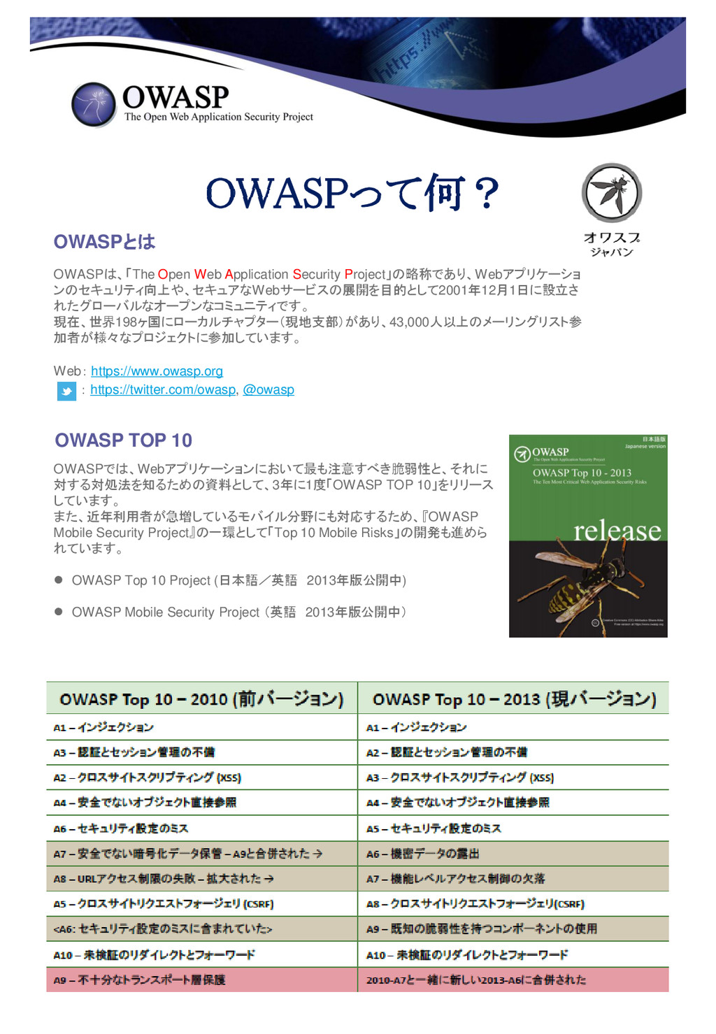 OWASPって何? OWASPとは OWASPは、「The Open Web Applicat...