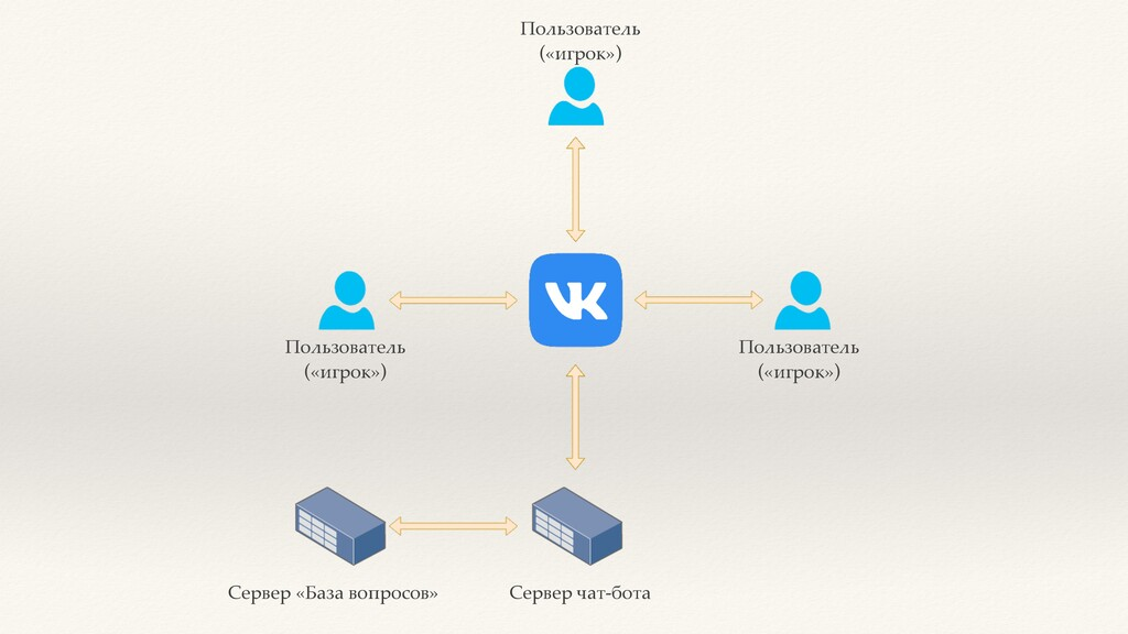 Сервер чат-бота Сервер «База вопросов» Пользова...
