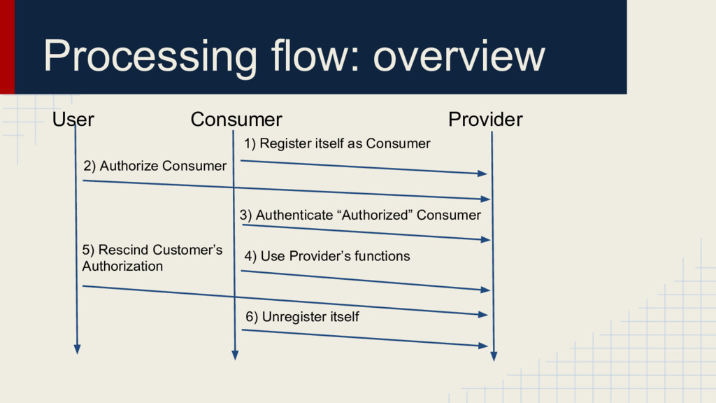 Processing flow: overview User Consumer Provide...