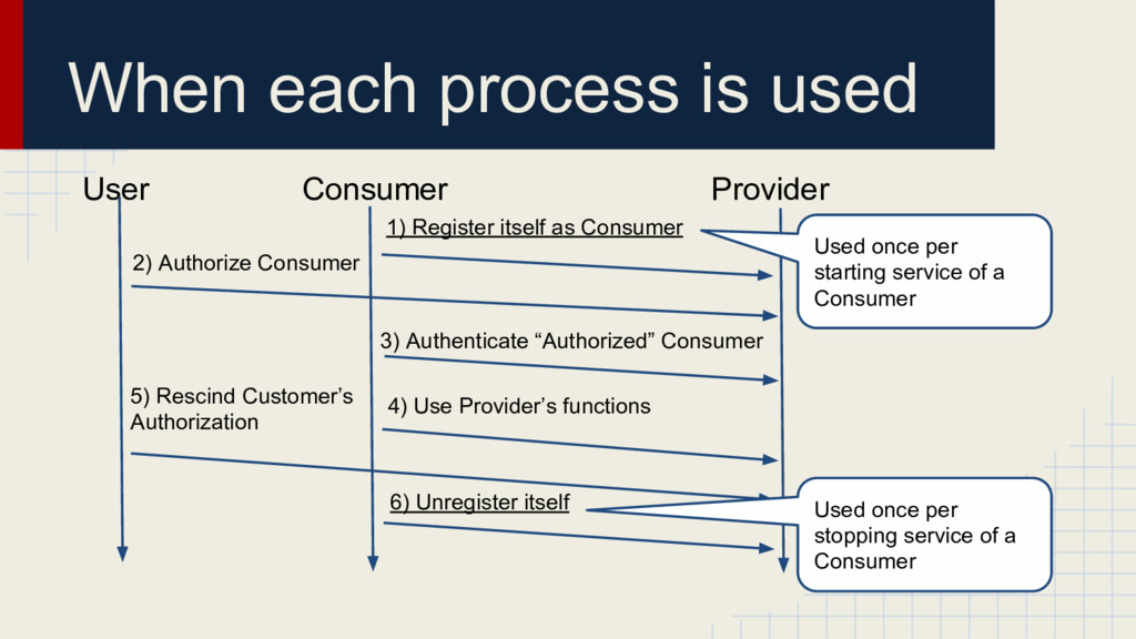 When each process is used User Consumer Provide...