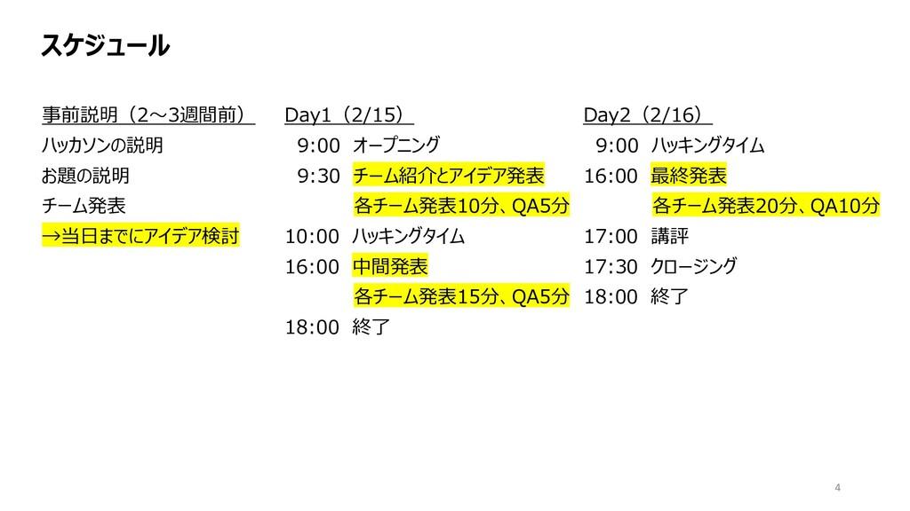 スケジュール Day1(2/15) 9:00 オープニング 9:30 チーム紹介とアイデア発表...