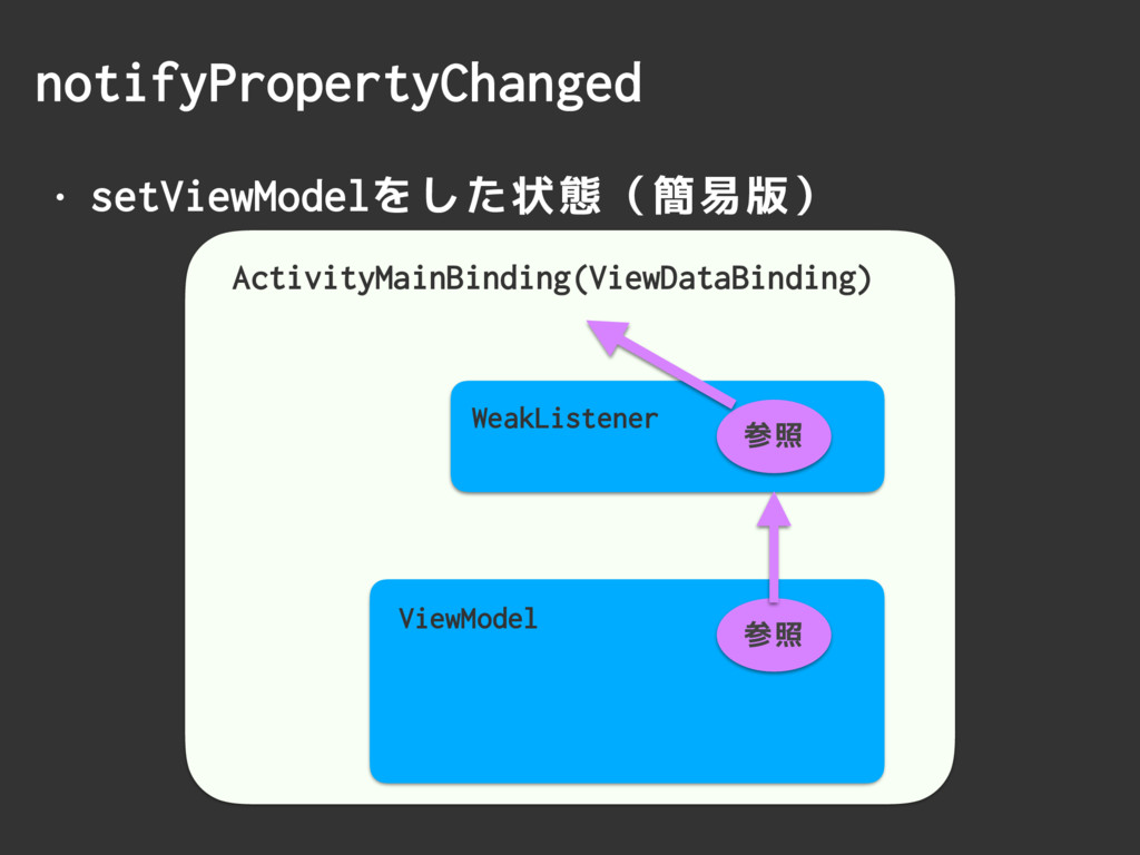 • setViewModelをした状態(簡易版) notifyPropertyChanged ...