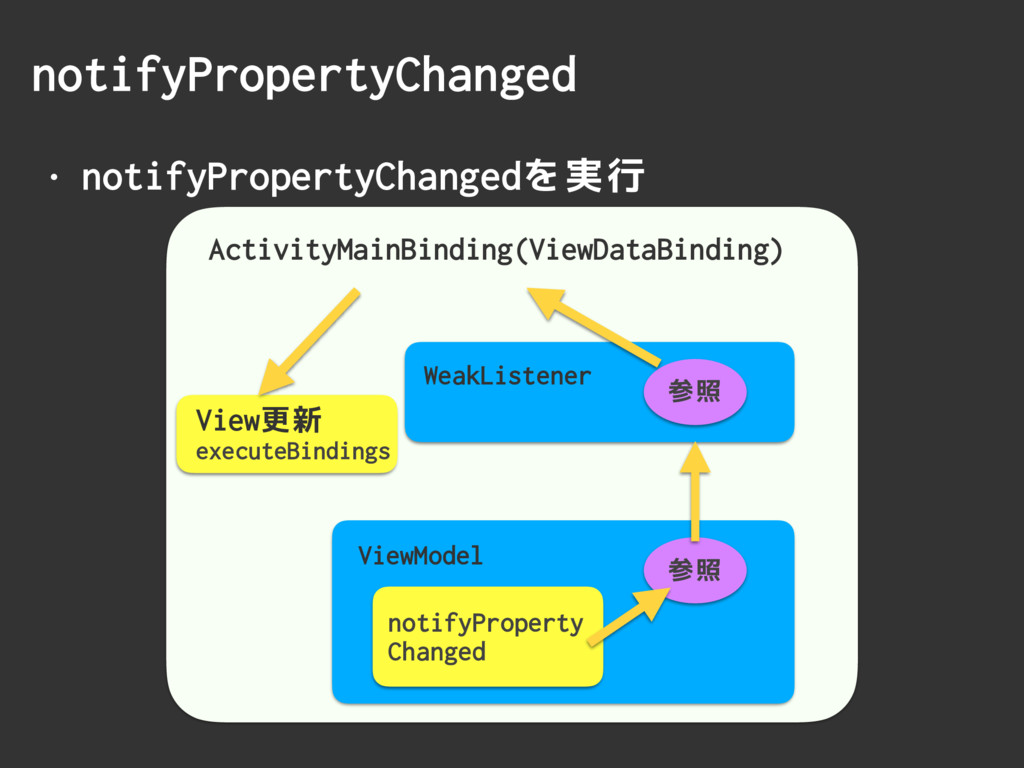 • notifyPropertyChangedを実行 notifyPropertyChange...