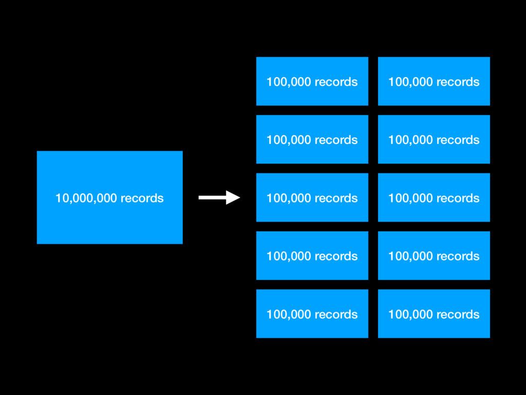 100,000 records 100,000 records 100,000 records...