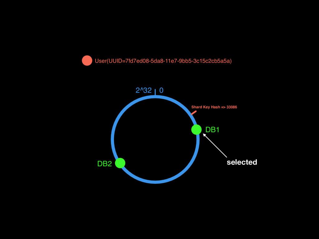 0 2^32 DB1 DB2 User(UUID=7fd7ed08-5da8-11e7-9bb...