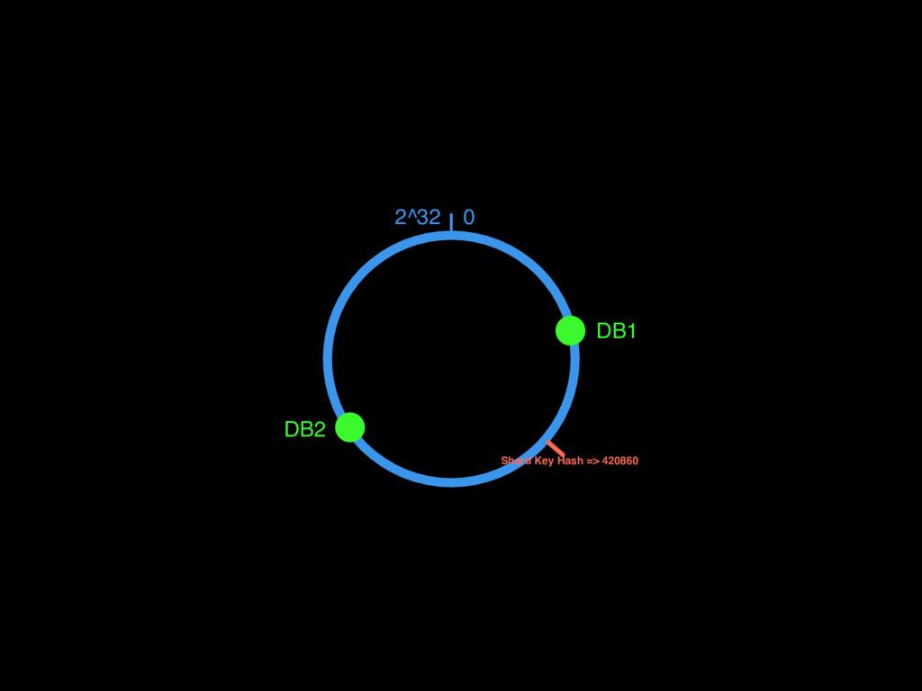 0 2^32 DB1 DB2 Shard Key Hash => 420860