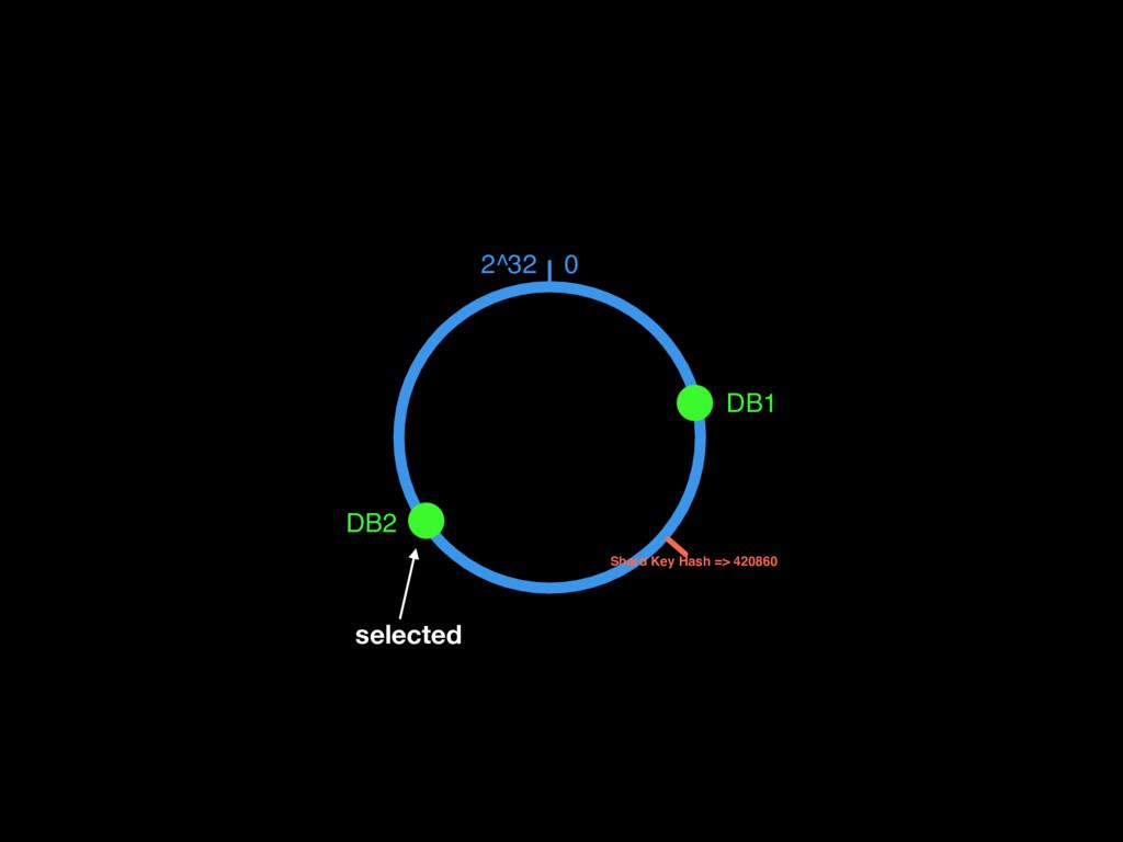0 2^32 DB1 DB2 Shard Key Hash => 420860 selected