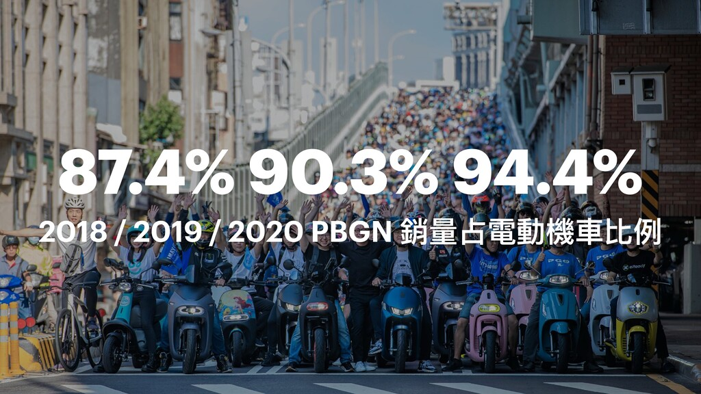 87.4% 90.3% 94.4% 2018 / 2019 / 2020 PBGN 衴ᰁܛ襎㵕...