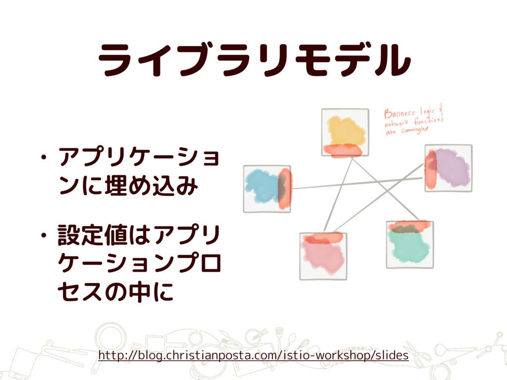 ライブラリモデル • アプリケーショ ンに埋め込み • 設定値はアプリ ケーションプロ セスの...