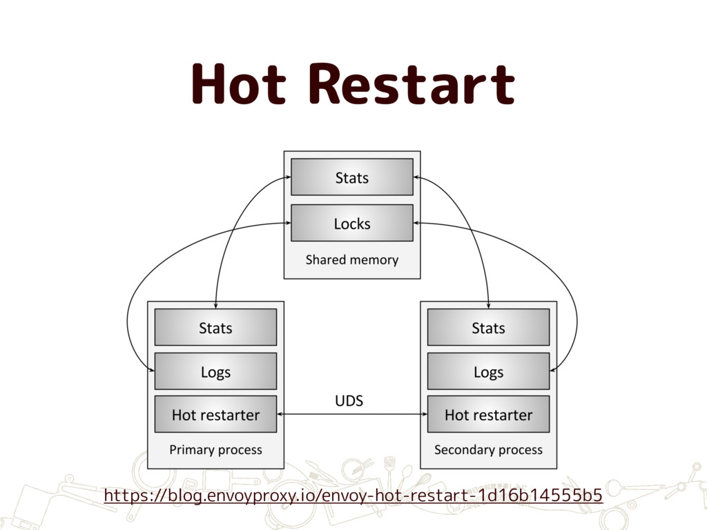 Hot Restart https://blog.envoyproxy.io/envoy-ho...