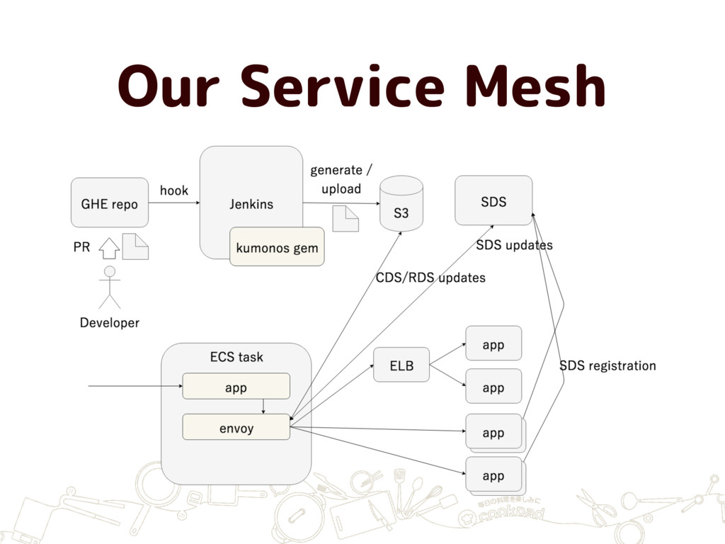 Our Service Mesh