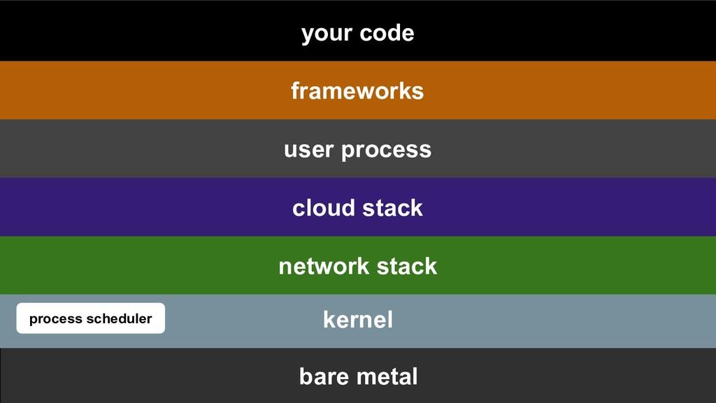bare metal kernel process scheduler network sta...