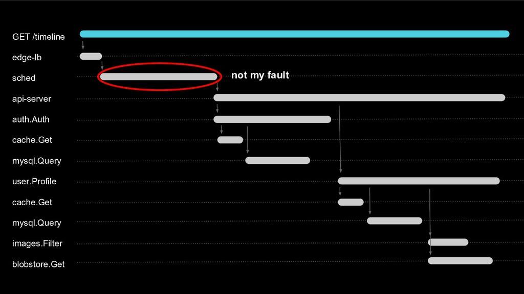 GET /timeline edge-lb sched api-server auth.Aut...