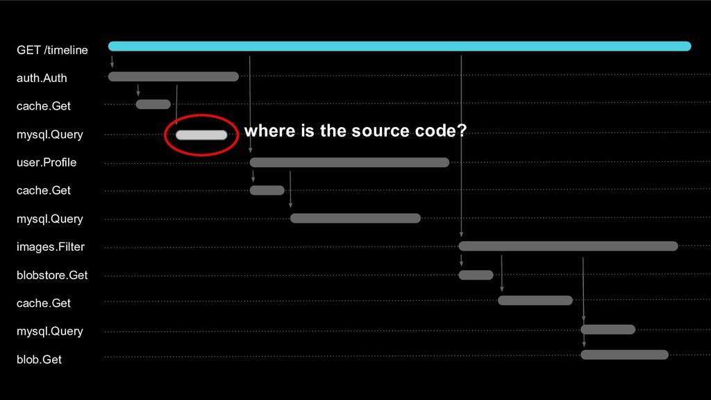 GET /timeline auth.Auth cache.Get mysql.Query u...