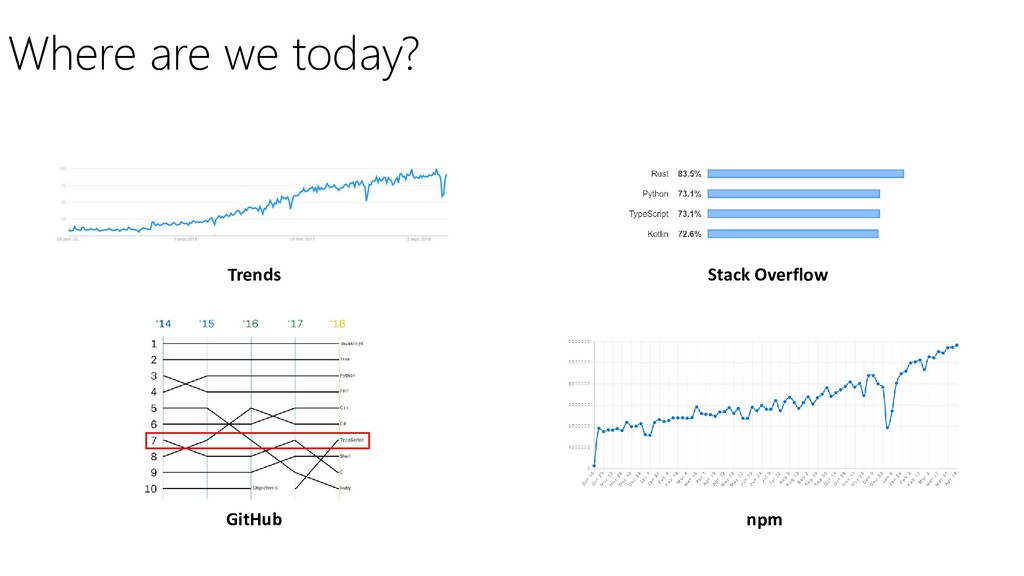 Where are we today? Trends Stack Overflow GitHu...