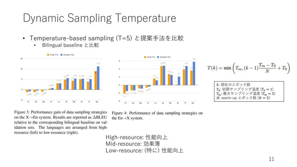 Dynamic Sampling Temperature 11 𝑘: 現在のエポック数 𝑇# ...