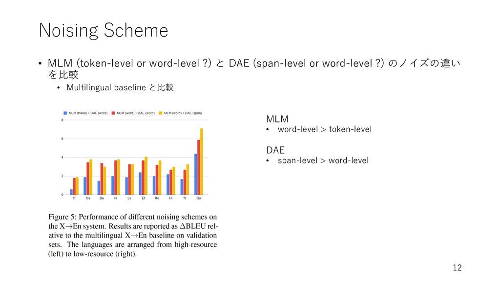 Noising Scheme • MLM (token-level or word-level...