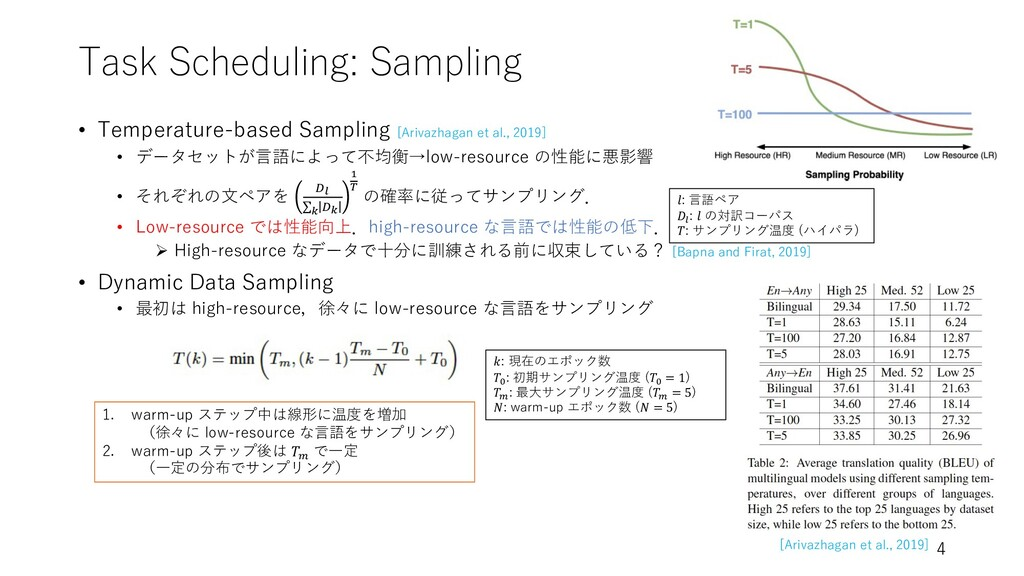 Task Scheduling: Sampling • Temperature-based S...