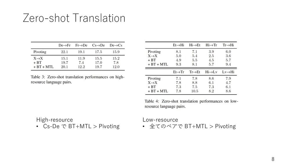 Zero-shot Translation 8 High-resource • Cs-De で...