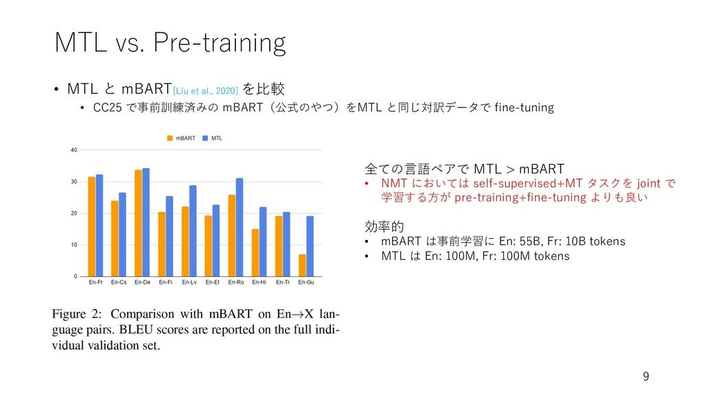 MTL vs. Pre-training • MTL と mBART[Liu et al., ...