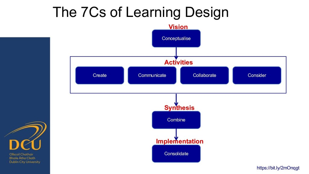 The 7Cs of Learning Design Conceptualise Vision...