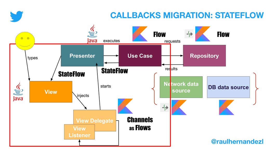 Presenter Use Case Repository View Network data...