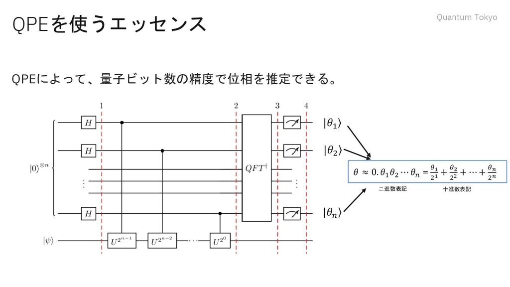 Quantum Tokyo QPEを使うエッセンス QPEによって、量子ビット数の精度で位相を...