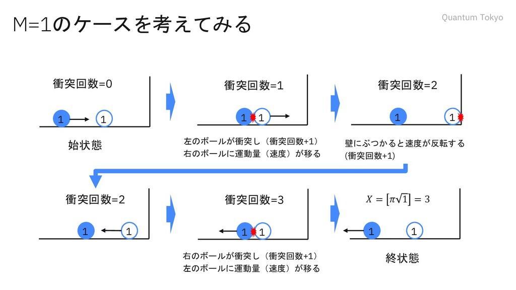 Quantum Tokyo M=1のケースを考えてみる 1 1 1 1 始状態 終状態 1 1...