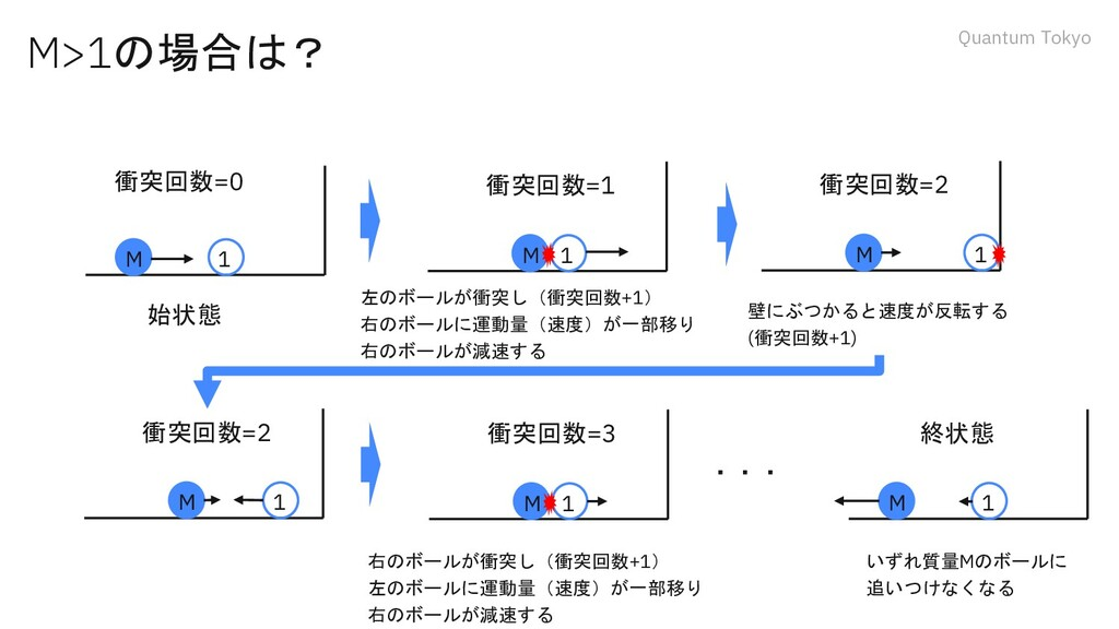 Quantum Tokyo M>1の場合は? M 1 始状態 M 1 左のボールが衝突し(衝突...
