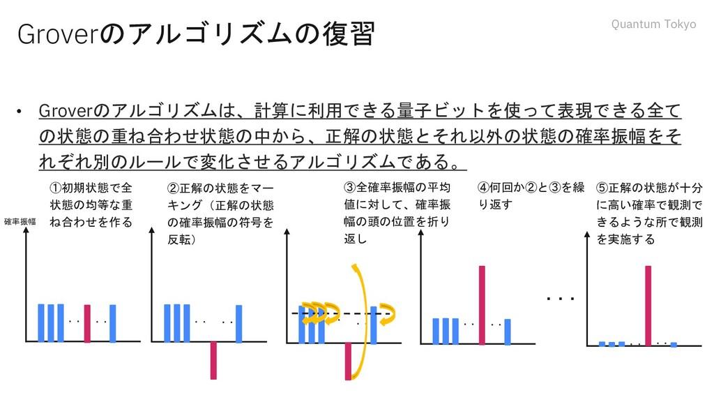 Quantum Tokyo Groverのアルゴリズムの復習 • Groverのアルゴリズムは...