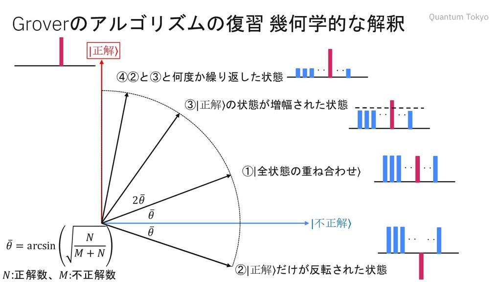 Quantum Tokyo Groverのアルゴリズムの復習 幾何学的な解釈 ҧ 𝜃 ①  ۧ...