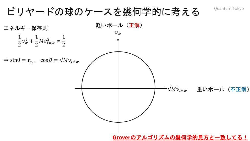 Quantum Tokyo ビリヤードの球のケースを幾何学的に考える 𝑀𝑣𝑖≠𝑤 𝑣𝑤 エネル...
