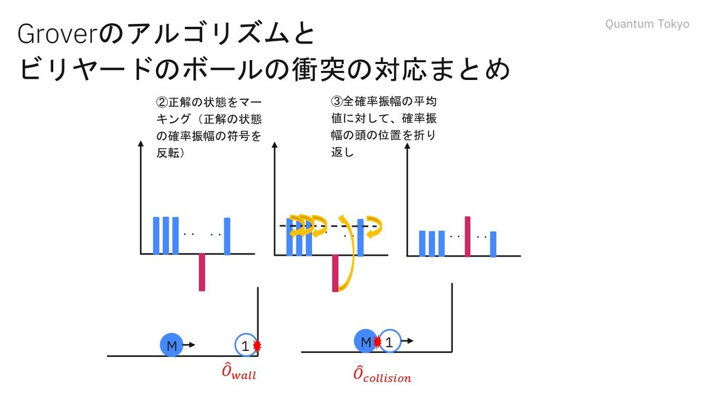 Quantum Tokyo Groverのアルゴリズムと ビリヤードのボールの衝突の対応まとめ...