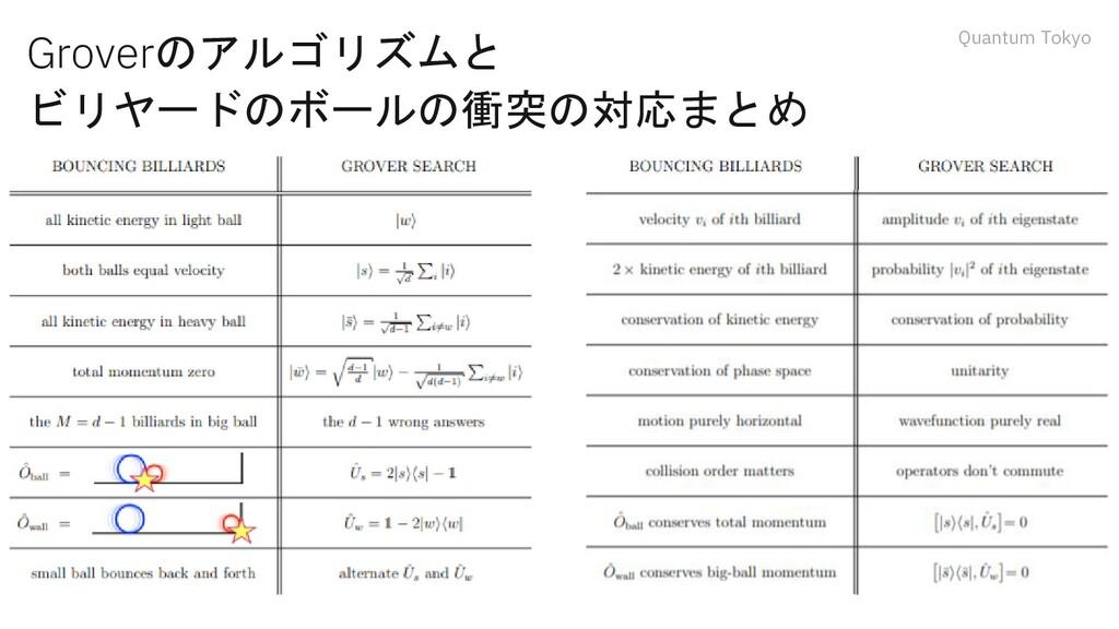 Quantum Tokyo Groverのアルゴリズムと ビリヤードのボールの衝突の対応まとめ
