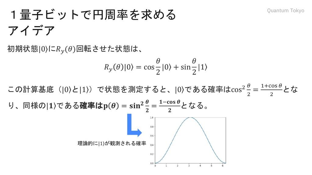 Quantum Tokyo 1量子ビットで円周率を求める アイデア 初期状態  ۧ 0 に𝑅𝑦...