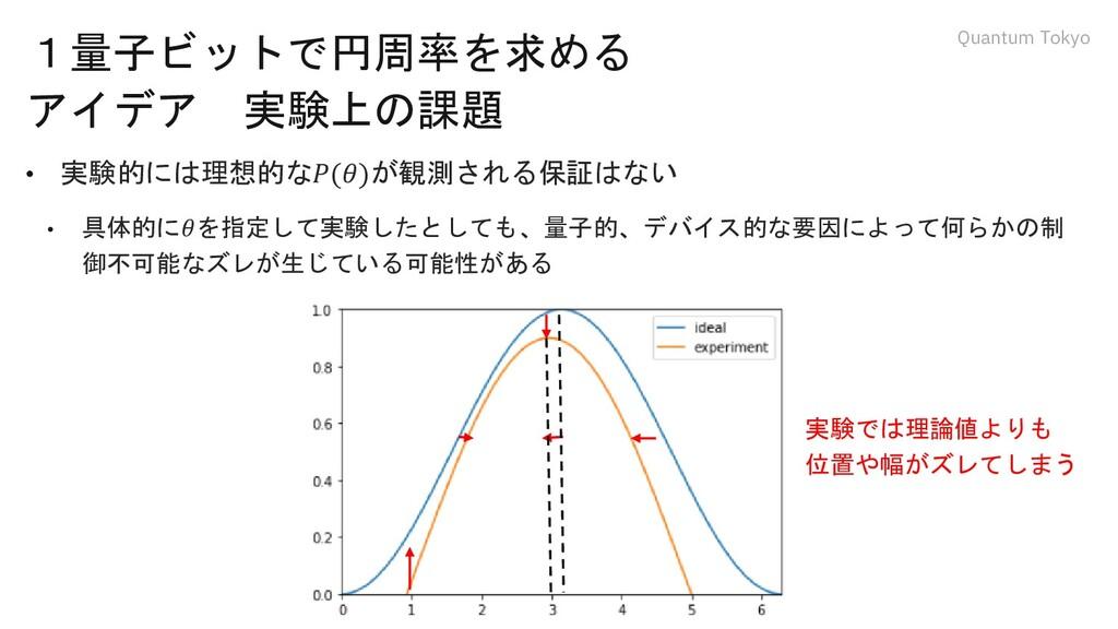 Quantum Tokyo 1量子ビットで円周率を求める アイデア 実験上の課題 • 実験的に...