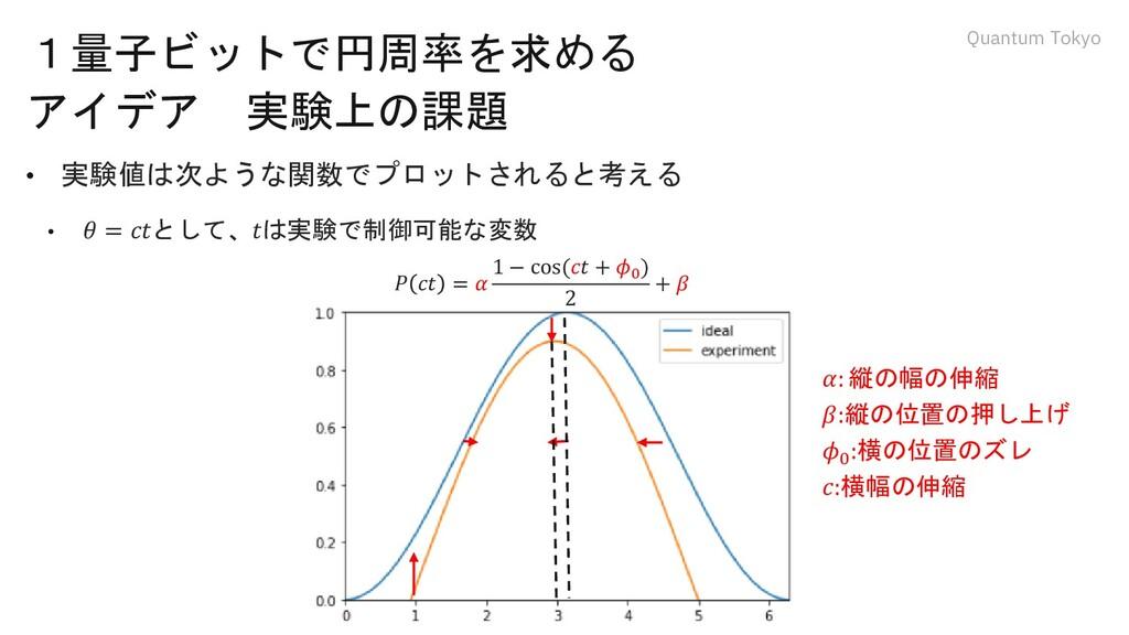 Quantum Tokyo 1量子ビットで円周率を求める アイデア 実験上の課題 • 実験値は...